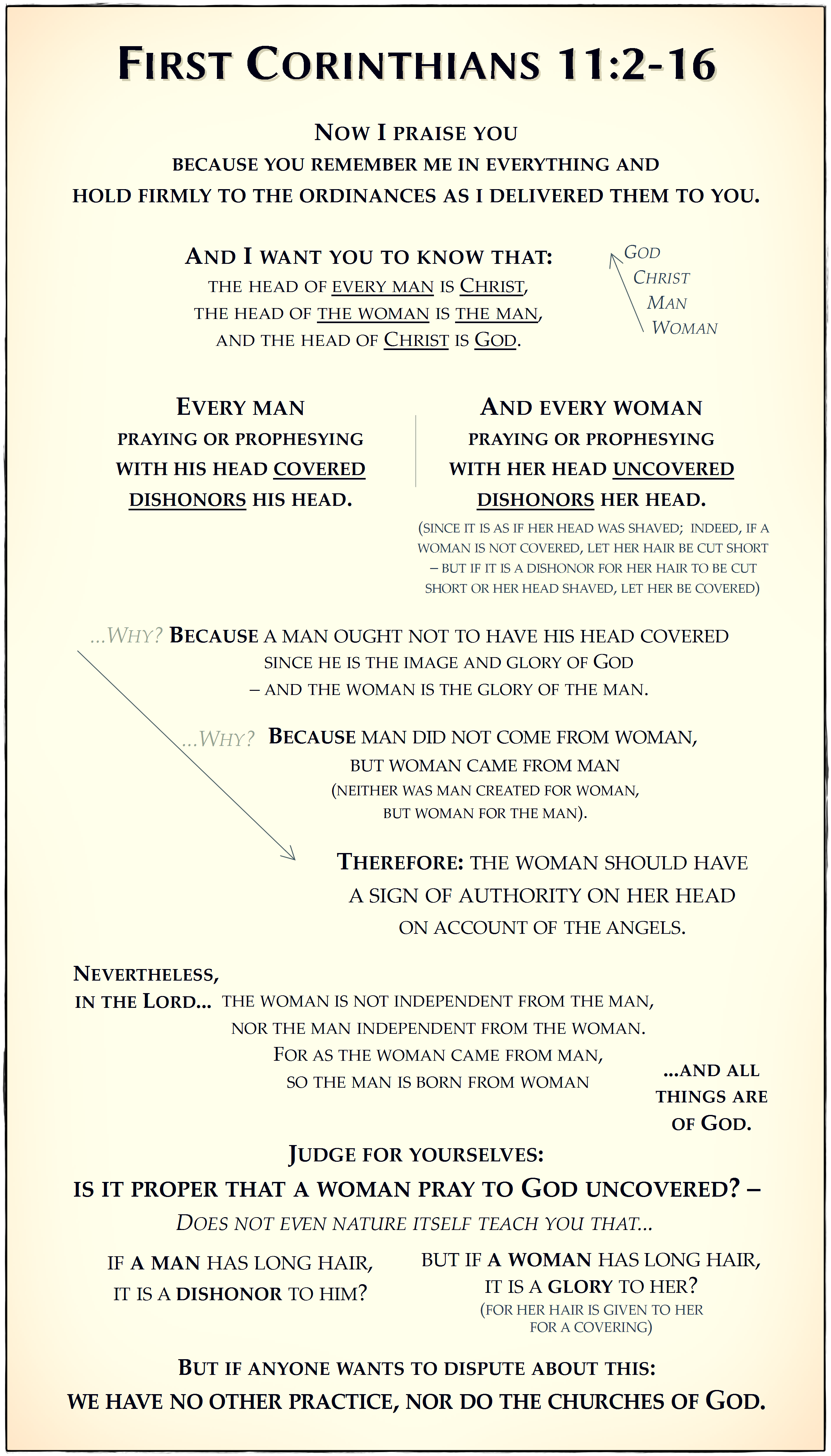 Visual Guide to 1 Corinthians 11